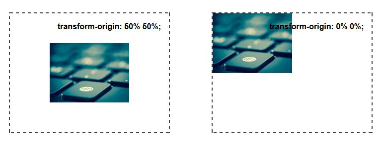 Transformations CSS3 : mise à l'échelle